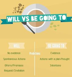 Difference between will and be going to. Future tense infographic: will VS be going to