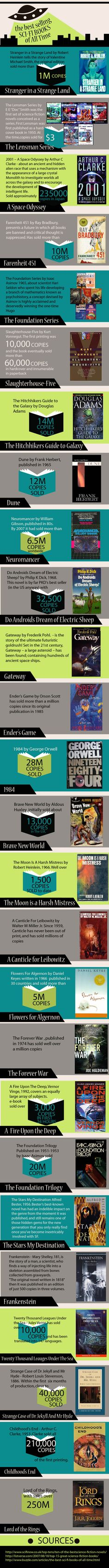The best selling sci-fi books of all time infographic: BAM. Reading list.