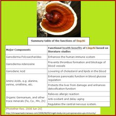 Some of the documented health benefits of Lingzhi (Ling-Zhi / reishi / ganoderma) mushrooms  #Nutritional Supplements