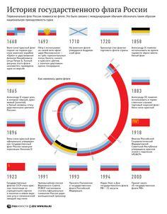 История государственного флага России   РИА Новости