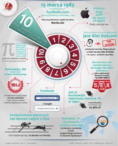 10 Mniej Znanych Faktow O Domenach Internetowych Infographic Map Map Screenshot