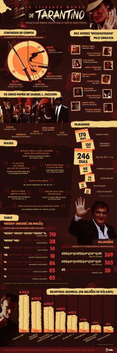 Conheça algumas curiosidades sobre os filmes de Quentin Tarantino - Infográficos - UOL Cinema