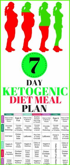 The ketogenic diet comes from a long time ago when back in the 1920 was invented to deal with epilepsy. Its was discovered that this diet affects possitively the procession of nutrients and the epilepsy attacks can decrease thanks to it! Ketogenic Diet Meal Plan, Keto Meal Plan, Diet Meal Plans, Ketogenic Girl, Keto Diet Side Effects, 7 Day Diet Plan, High Fat Diet, Good Fats, Healthy Fats