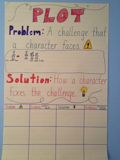 Plot anchor chart for problem and solution Plot Anchor Chart, Poetry Anchor Chart, Writing Anchor Charts, Teaching Reading, Teaching Plot, Reading Tutoring, Teaching Aids, Reading Lessons, Student Teaching