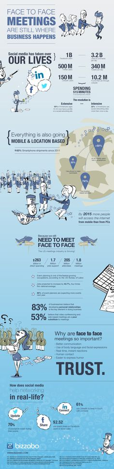 Infographic: The Importance of Face to Face Meetings