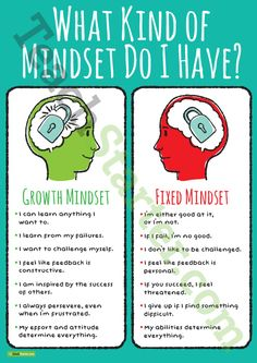 Teaching Resource: A poster highlighting the differences between a growth mindset and a fixed mindset.