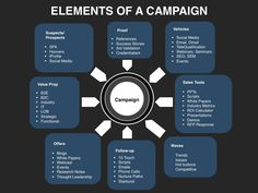 Leverage the Demand Creation Planning template to build an integrated lead generation plan that will build pipeline for Sales to meet or exceed their targets. Business Marketing, Media Marketing, Strategy Business, Affiliate Marketing, Online Marketing, Digital Marketing Strategist, Media Communication, Marketing Plan Template, Drop Shipping Business
