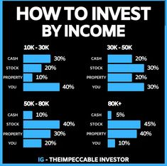 How to invest by income. (Credit:in pic) Financial Quotes, Financial Tips, Financial Planning, Teaching Money, Investment Tips, Budget Planer, Business Money, Craft Business, Business Ideas