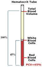 Hematocrit