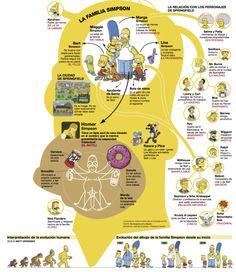 """Vía @francinanus @inconsolata """"Infografía sobre el 25º aniversario de #LosSimpson que se publicó este finde en El Periódico, en una edición que por cierto dedicó las cinco primeras páginas a homenajear la carismática serie creada por Matt Groening. Es un trabajo de Cristina Claverol y Francina Cortés."""""""