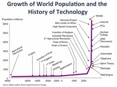 Growth-of-World-Pop-v-History-of-Tech.png (712×528)