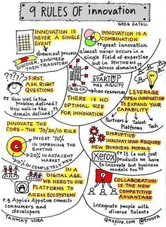 While this infographic was made for programming innovation, it holds true for innovative and consumer-driven product development. A Texas MBA builds an innovative mindset! Design Thinking, Creative Thinking, Inbound Marketing, Affiliate Marketing, Innovation Management, Systems Thinking, Social Entrepreneurship, Sketch Notes, Change Management