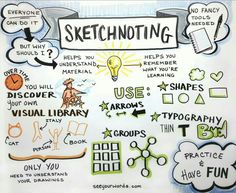Drawing Doodles Ideas Sketchnoting - graphic facilitation is a great way to organize thoughts and ideas in a way that everyone can visualize. If you're a doodler, try offering up your sketched notes at your next meeting. Visual language is powerful! E Learning, Visual Learning, Mind Maps, Study Skills, Study Tips, Lerntyp Test, Visual Note Taking, Visual Thinking, Design Thinking