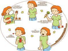 O ciclo alimentar feminino.