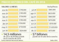 Carga de café durante 2016 se cotizó en promedio a $840.000 Coffeemaker
