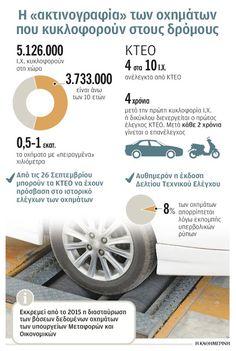 NotisRigas: Η «ακτινογραφία» των οχημάτων που κυκλοφορούν στου... Infographics, Infographic, Info Graphics, Visual Schedules