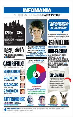 Fast-checking Harry Potter – The Guardian's Infomania infographic with essential facts about the books and movies.