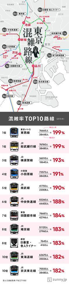 インフォグラフィック:首都圏電車乗車率ランキング。東西線、山手線、総武線は密着濃厚2