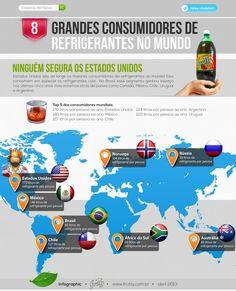 Grandes Consumidores de Refrigerantes no Mundo