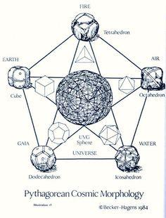 """"""" la terre en supposant que le réseau est distribué comme les coins de solides de Platon, traçant la grille aurait besoin de déposer chaque solide dans le monde entier, en alignant un sommet pour une localisation géographique et la rotation le reste des sommets pour trouver tous les autres points. Il peut y avoir d'autres grilles, mais là je suis traitant exclusivement de la grille platonique. Richard Hoagland a enquêté sur le modèle tétraédrique."""