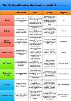 Gamification by @victormanriquey: The 35 Gamification Mechanics toolkit v1.0