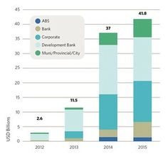 Financing going green - Global green bond sales, including corporate and government bonds, since 2012.