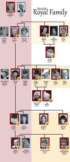 British royal family tree