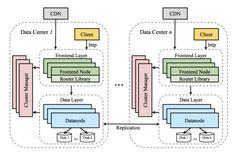 architecture software block diagram 1996 ez go txt wiring 28 best diagrams images high level pdf
