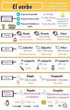 El verbo info | Piktochart Visual Editor