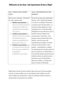 """Diferencia en las obras más importantes de kan y Hegel  Kant """"CRITICA DE LA RAZON  Hegel """" FENOMENOLOGIA DEL  PURA """"  ESPI..."""