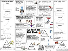 Science physics newton gravity speed velocity mass I'm not a great fun of equation triangles, but this revision aid has many other useful features for your learners! Flashcards Revision, Gcse Physics Revision, Igcse Physics, Physics Lessons, Physics Notes, Gcse Math, Revision Notes, Science Notes, Chemistry Revision