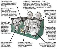 How the Aga Stove/Oven works Aga Stove, Stove Oven, Aga Kitchen, Cooking Over Fire, Aga Cooker, Kitchen Arrangement, Cottage Kitchens, Home Decor Kitchen, Kitchen Ideas