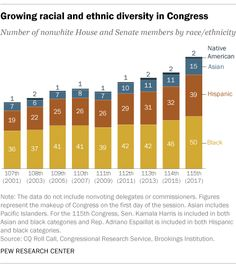 Growing Racial and Ethnic Diversity in Congress  Number of nonwhite House and Senate members by race/ethnicity  Source: Pew Research Center
