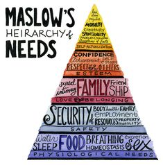 Visual representation of Maslows Hierarchy of Needs.