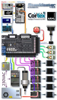 printer design printer projects printer diy CNC CNC Wiring diagrams you can find similar pins below. We have brought the best of the follo. 5 Axes Cnc, Routeur Cnc, Cnc Router Plans, Diy Cnc Router, Cnc Plans, Cnc Lathe, Cnc Woodworking, Cnc Router Machine, Arduino Cnc