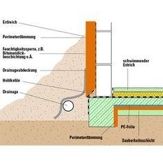 drainagerohr verf llung und co drainagemethoden am und. Black Bedroom Furniture Sets. Home Design Ideas