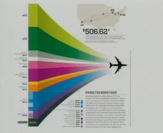 The expenditure of a plane ticket. What % of the amount you pay is spent on fuel? What % of tax? What % ... etc. #infographic #design