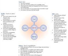 Wij laten je graag kennis maken met het GROW-model: dit is een vierstappenplan waardoor je echt op een coachende manier met een ander een gesprek blijft voeren. Dit model laat je ook zien welke vragen je kunt stellen aan de ander en hoe je een coachend gesprek concreet afrondt met resultaten.
