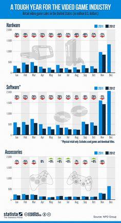 Video Games: Digital vs Retail Sales Infographic Design ...
