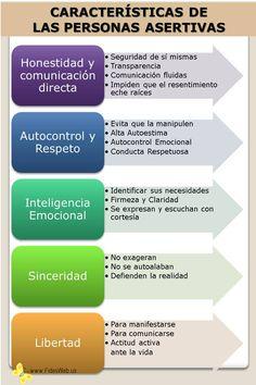 ¿Qué es la asertividad? ¿Cuáles son las características de las personas asertivas? La asertividad se puede aprender desarrollando la Inteligencia Emocional.