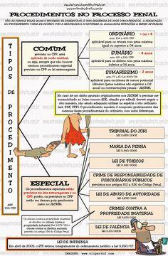 Procedimentos - OrdináRio, SumáRio, SumaríSsimo