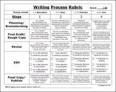 middle school writing rubric- this is create for assessing the whole writing process. Creative Writing Essays, Narrative Writing, Writing Lessons, Writing Process, Writing Workshop, Writing Resources, Teaching Writing, Writing Skills, Writing Rubrics