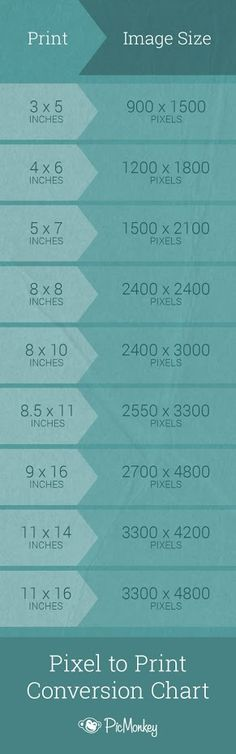 Printing? Keep this inch-to-pixel conversion chart handy for quick reference.