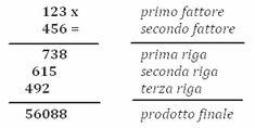 Imparare Facile: Come calcolare le moltiplicazioni in colonna