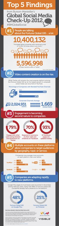 Twitter beats YouTube and Facebook as top social platform among Fortune 100 firms [infographic    Read more: http://wallblog.co.uk/2012/07/19/twitter-beats-youtube-and-facebook-as-top-social-platform-among-fortune-100-firms-infographic