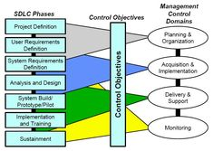 SDLC Phases Related to Management Controls - Systems development life cycle - Wikipedia