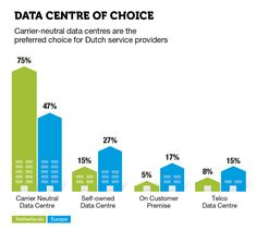 Data Centre of choice Netherlands: Carrier-neutral data centres are the preferred choice for Dutch service providers.