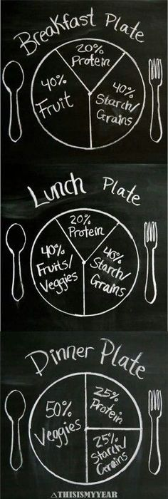 Healthy Eating Meal Portions