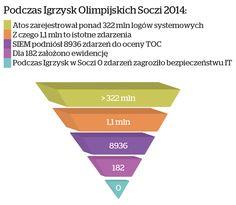 Nie wiele osób zdaje sobie sprawę ze statystyk wygenerowanych w SOCHI  http://atos.net/en-us/home/olympic-games/sochi-2014.html