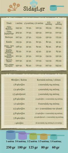 Αντιστοιχίες κούπας και κουταλιάς με γραμμάρια | sidagi.gr